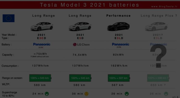 Batteries Tesla Model 3 Lr and Performance 2021